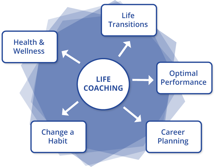 How exactly a Life Coach can help you with your thinking process affecting your lifestyle?